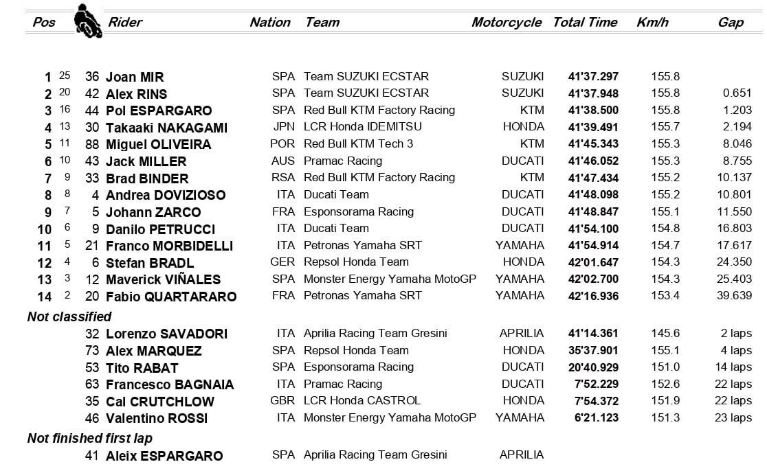 GP d'Europa, ordine d'arrivo (MotoGP)