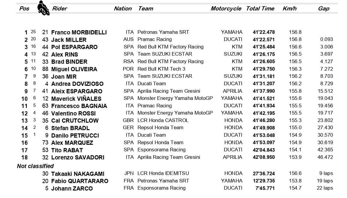 Ordine d'arrivo MotoGP