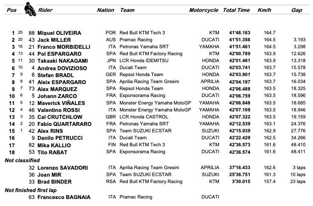 Ordine d'arrivo GP Portogallo MotoGP